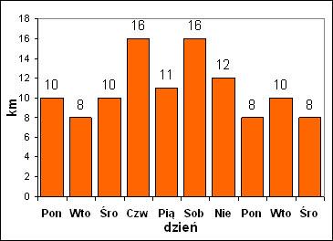 kellog1_wykres.jpg
